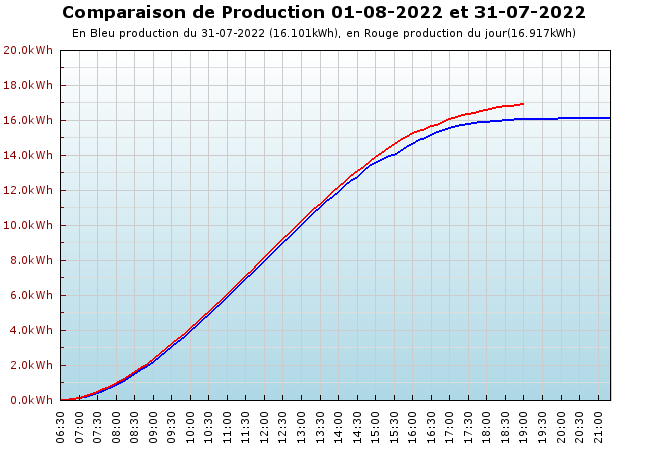 Comparaison production